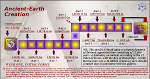 Moedim Paradigm In ATLAS Creation Theory, IM