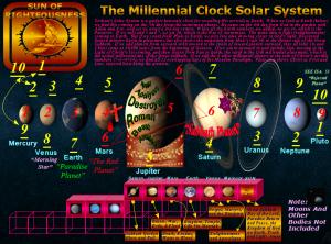 Millennial Solar System