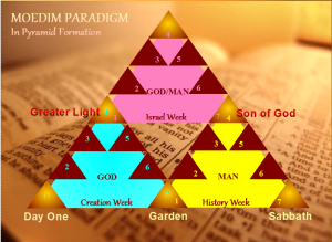 Moedim Paradigm in Pyramid Formation, IM